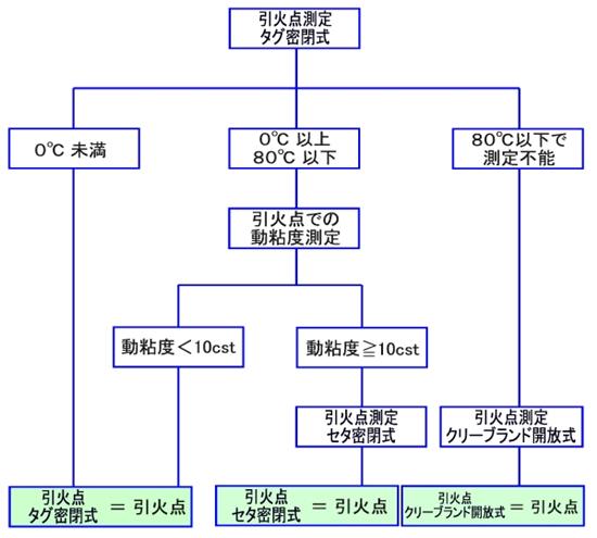 引火点測定試験フロー(消防法危険物 第4類)